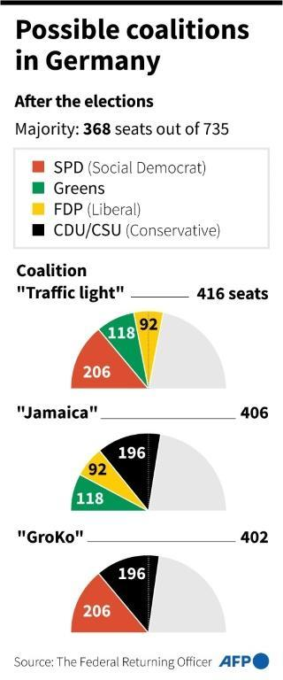 Possible coalitions in Germany (AFP/Cléa PÉCULIER)