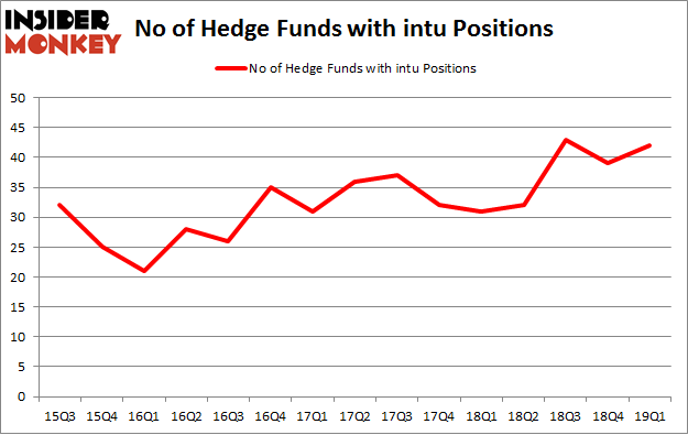 No of Hedge Funds with INTU Positions