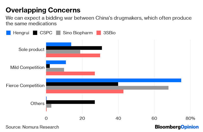 Think Drugs Are Expensive in the U.S.? Just Try China