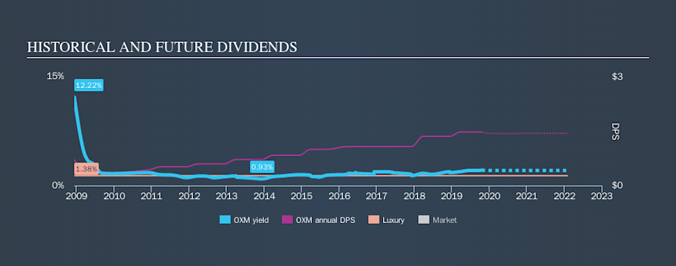 NYSE:OXM Historical Dividend Yield, October 21st 2019