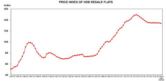 Price Index of HDB resale flats Q1 2017