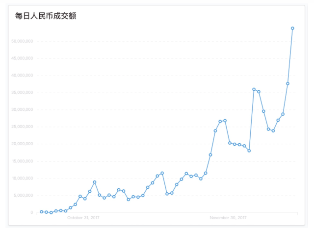 This chart shows the recent jump in transactions on OTCBTC, a major OTC cryptocurrency trading platform for Chinese users. (OTCBTC)