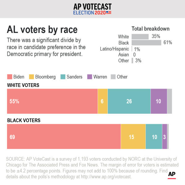 Is race a factor in the support Democratic candidates received from Alabama voters.;