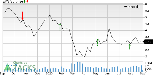 RPC, Inc. Price and EPS Surprise