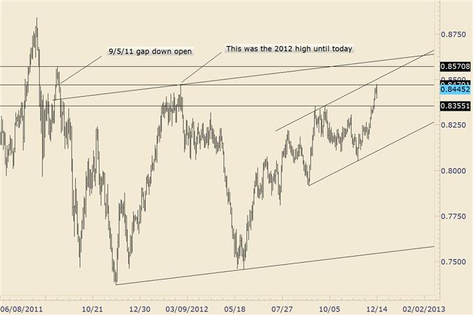 Forex_Analysis_Euro_Completes_Year_Long_Bullish_Base_body_nzdusd.png, Forex Analysis: Euro Completes Year Long Bullish Base