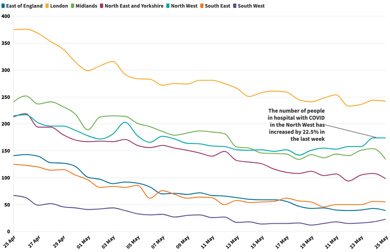 COVID patients in hospital in England in the last month, by region