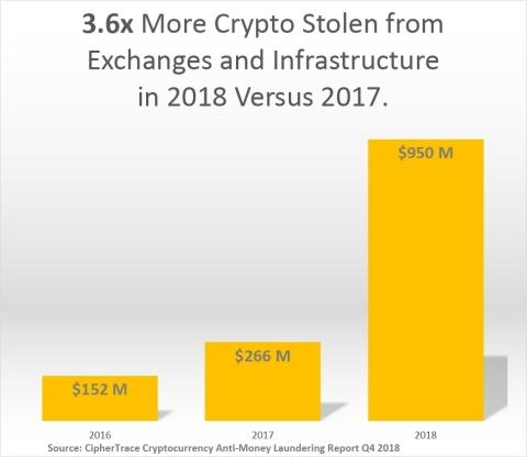 CipherTrace Research Shows $1 7 Billion in Cryptocurrency