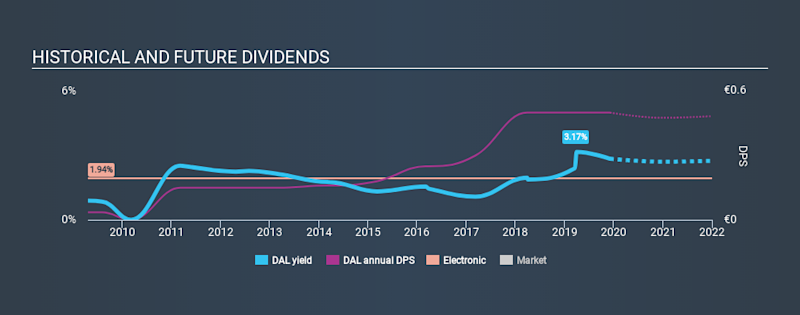 BIT:DAL Historical Dividend Yield, December 5th 2019