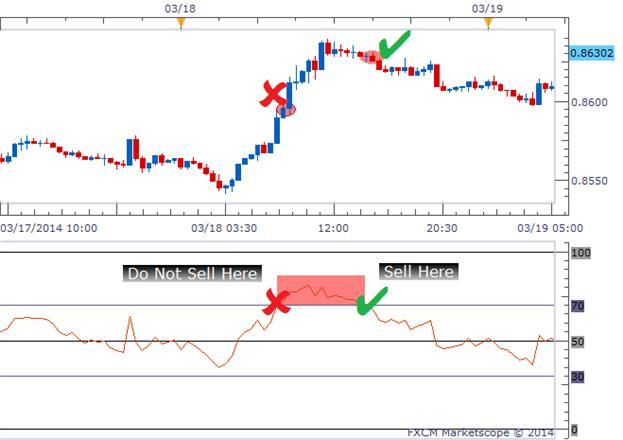 Overbought Vs Oversold And What This Means For Traders