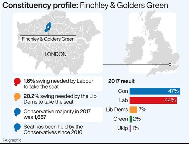 Constituency profile: Finchley & Golders Green