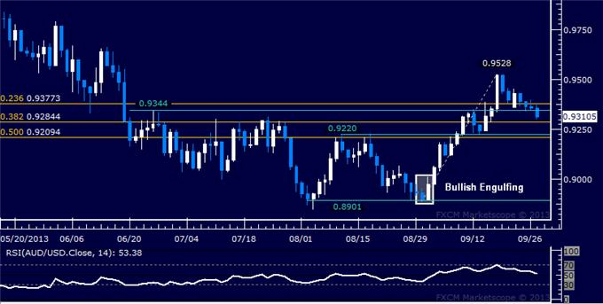 dailyclassics_aud-usd_1_body_Picture_9.png, Forex: AUD/USD Technical Analysis – 0.93 Figure Under Fire