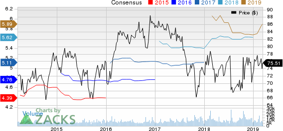 Omnicom Group Inc. Price and Consensus