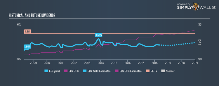 NYSE:ELS Historical Dividend Yield Apr 23rd 18
