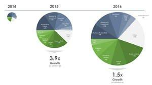Industry First: Nativo Unveils Results of 3-Year Native Ad Spend Study by Vertical