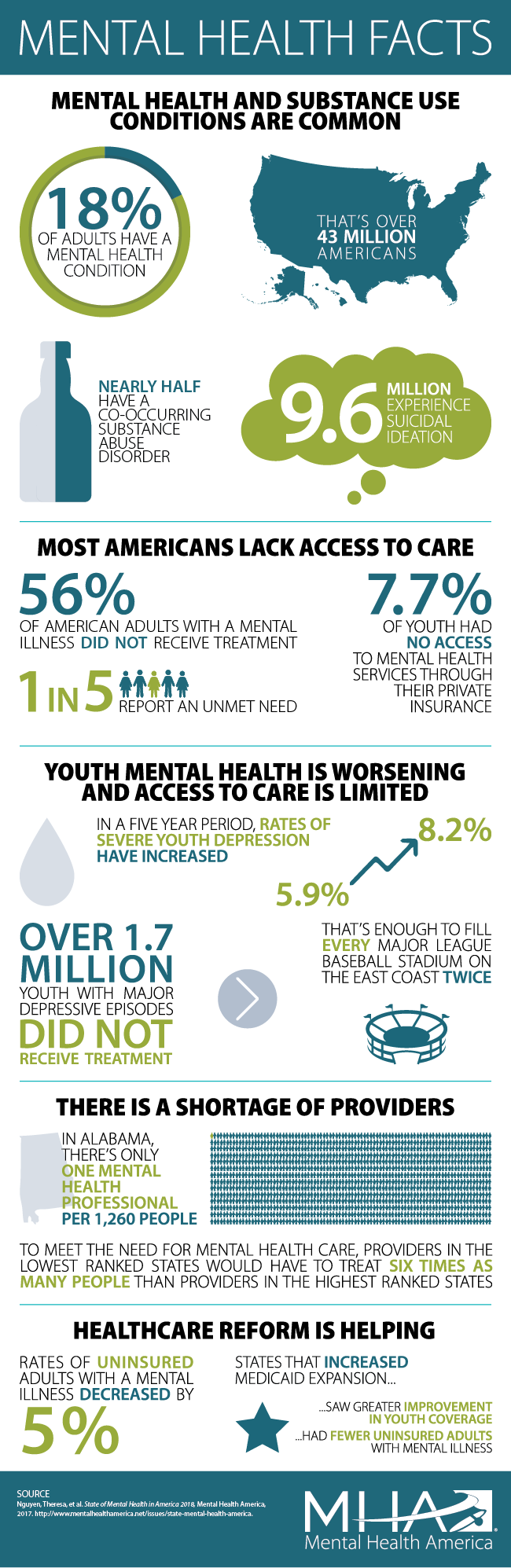 The overall findings from the 2018 State of Mental Health Report published by Mental Health America. (Mental Health America)
