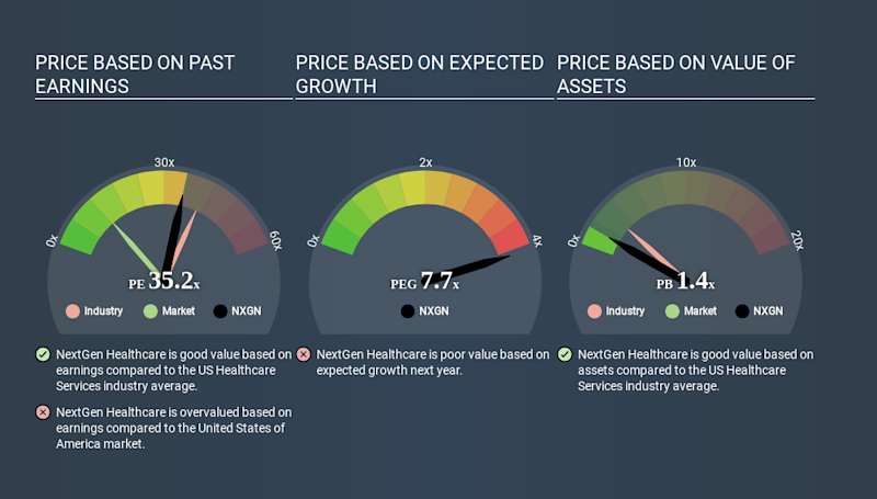 NasdaqGS:NXGN Price Estimation Relative to Market March 26th 2020