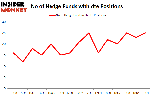 No of Hedge Funds with DTE Positions