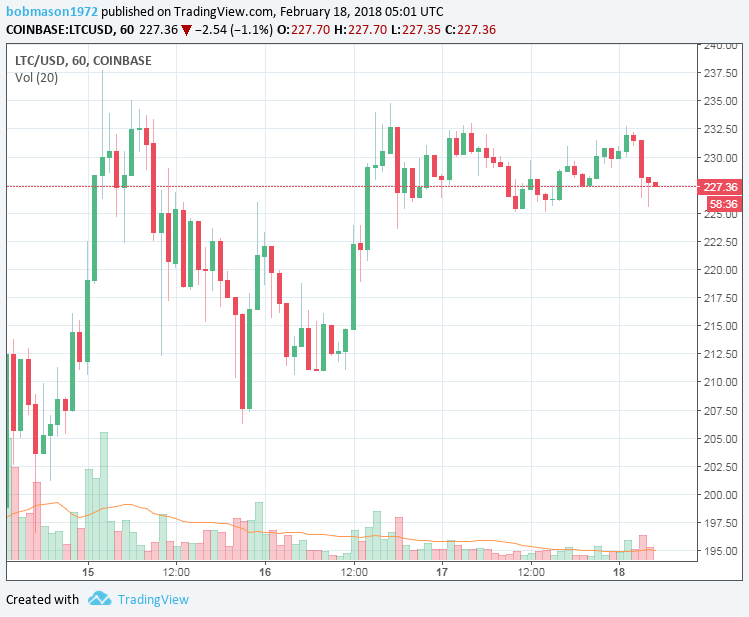 LTC/USD 18/02/18 Hourly Chart