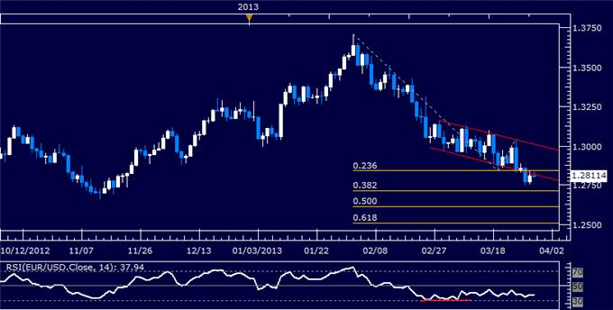 Forex_EURUSD_Technical_Analysis_03.29.2013_body_Picture_5.png, EUR/USD Technical Analysis 03.29.2013