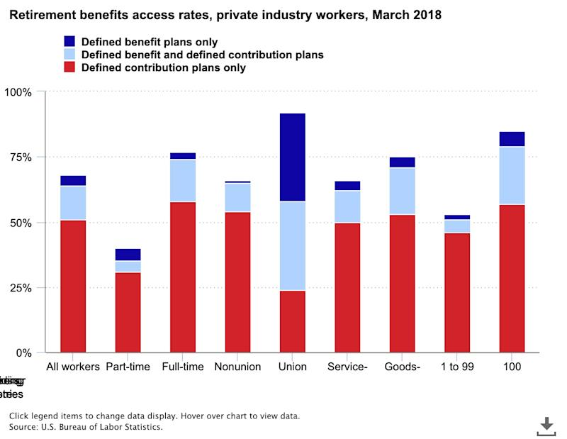 Pension access has plummeted to 4% of the workforce