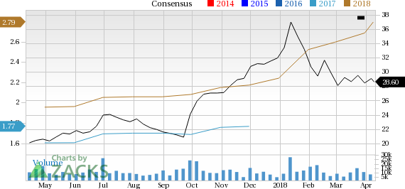 KB Home (KBH) seems well-positioned for future earnings growth and it is seeing rising earnings estimates as well, coupled with a solid Zacks Rank.