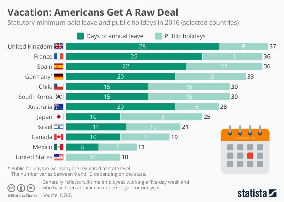Infographic: Vacation: Americans Get A Raw Deal | Statista