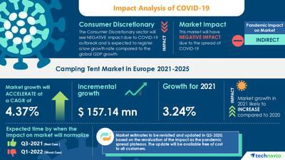 Technavio has announced its latest market research report titled Camping Tent Market in Europe by Product and Geography - Forecast and Analysis 2021-2025