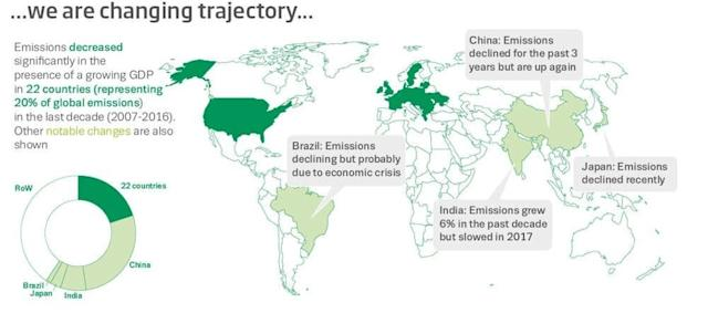 An infographic comparing different major economies and their emissions. (Nigel Hawtin/Future Earth Media Lab/Global Carbon Project)