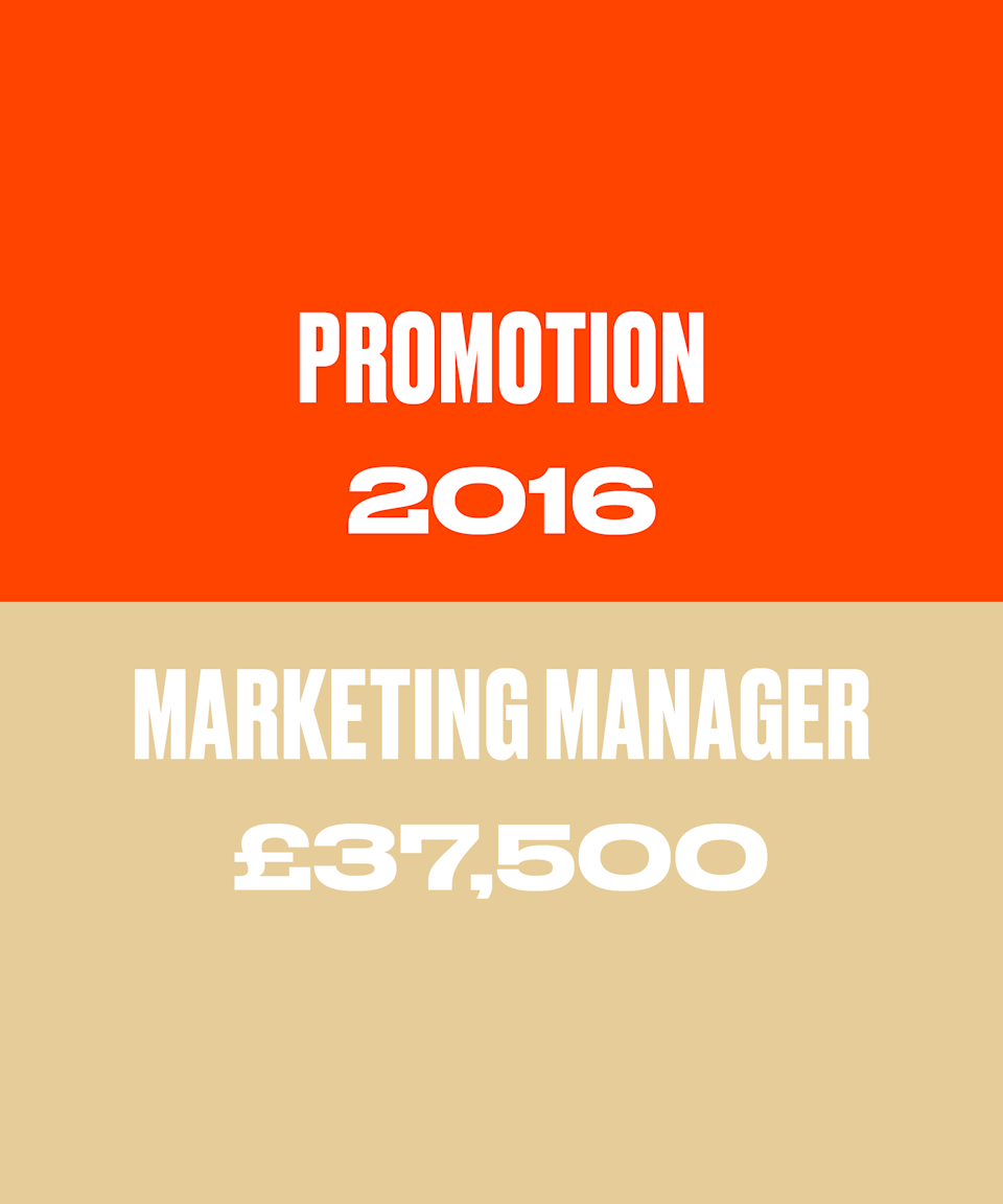 This was a promotion to marketing manager that came at the peak of my mental health troubles. I was so surprised to get it that I didn't negotiate, even though I wasn't happy with the raise I was given (£37.5k). My illness had me convinced that I didn't deserve the promotion in the first place and that my employers would have put a lot of thought into what I was worth to arrive at this number. It's only years later and from a position of wellness that I can see that my brain was lying to me on all fronts.