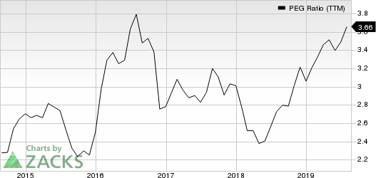 Procter & Gamble Company (The) PEG Ratio (TTM)