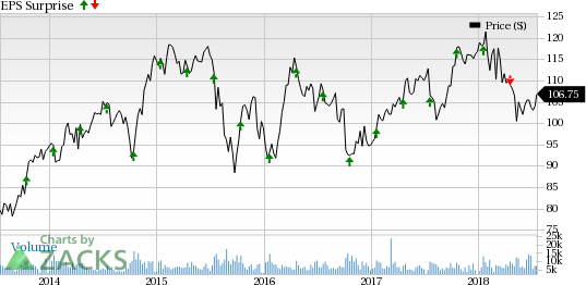 PPG Industries' (PPG) Q2 adjusted earnings of $1.90 per share beat the Zacks Consensus Estimate of $1.89.