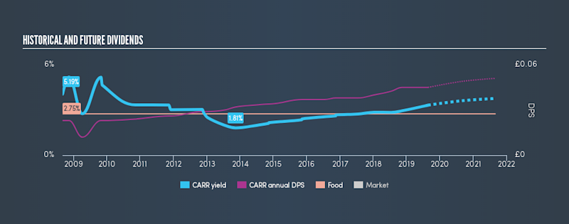 LSE:CARR Historical Dividend Yield, August 25th 2019