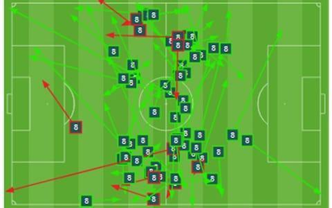 <span>Jordan Henderson's pass map against Tunisia: green successful, red unsuccessful</span>