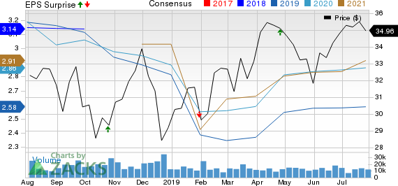 Franklin Resources, Inc. Price, Consensus and EPS Surprise