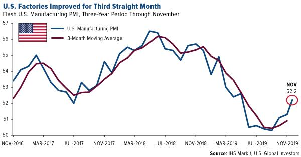 U.S. Factories Improved For Thrid Straight Month