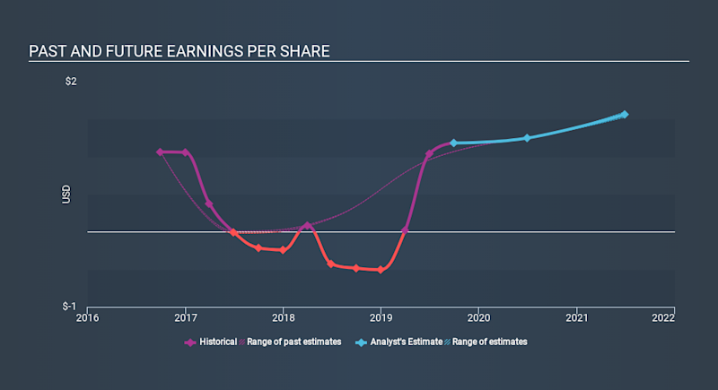 NasdaqGS:MTRX Past and Future Earnings, January 7th 2020