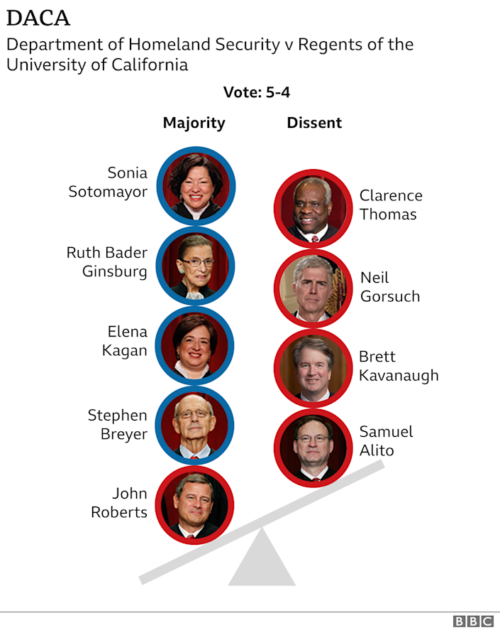 Graphic showing how justices voted on Daca
