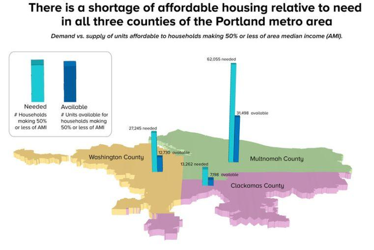 Oregon is facing a shortage of affordable housing. (Source: Oregon's Urban Land Institute)