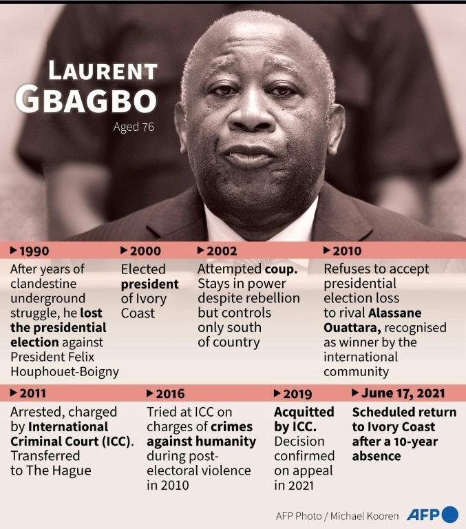 A profile of Laurent Gbagbo