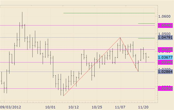 FOREX_Technical_Analysis_AUDUSD_Response_at_10340_Suggests_Higher_Prices_body_audusd.png, FOREX Technical Analysis: AUD/USD Response at 10340 Suggests Higher Prices