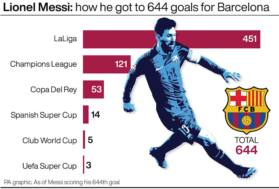Lionel Messi has 644 goals for Barcelona and 451 in LaLiga (PA Graphics)