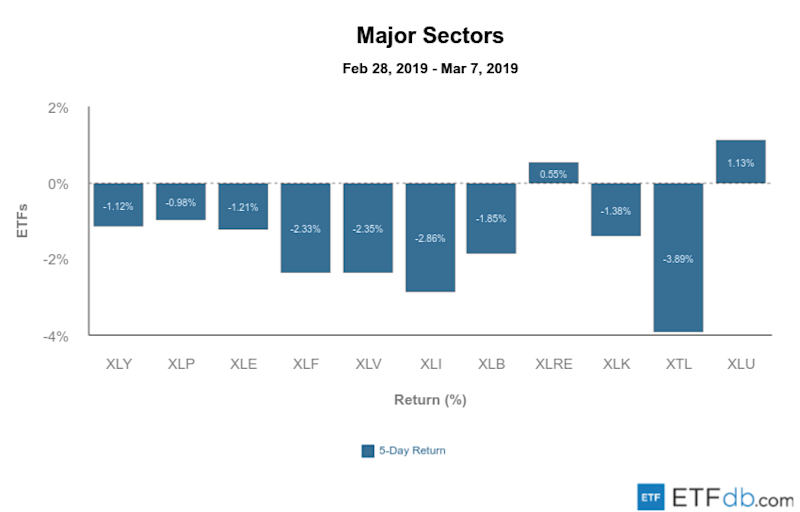 Etfdb.com major sectors mar 8 2019
