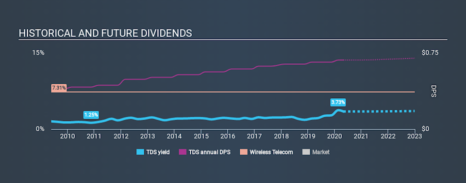 NYSE:TDS Historical Dividend Yield May 1st 2020