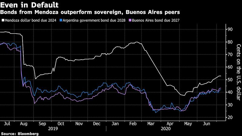 Malbec Bonds Beat Defaulted Argentine Peers on Investor Hope