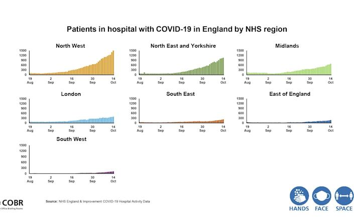 Patients in hospital with Covid by region