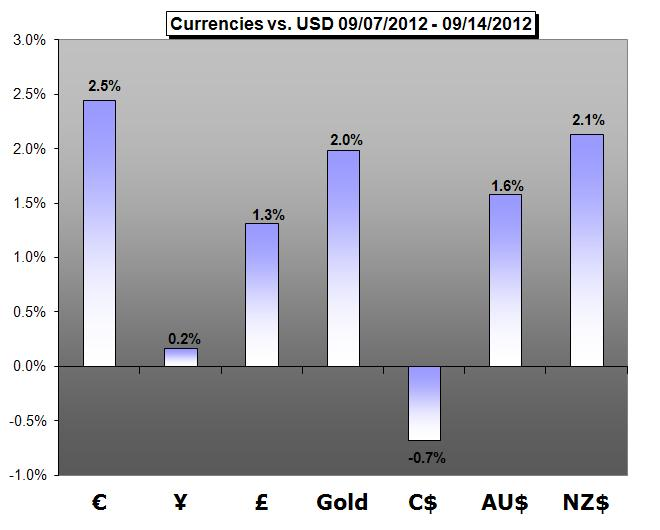 Forex_Trading_Weekly_Forecast-09.15.2012_body_cover.png, Forex Trading Weekly Forecast - 09.17.2012