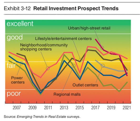 Retail investment prospects. Data and graphic by PwC.