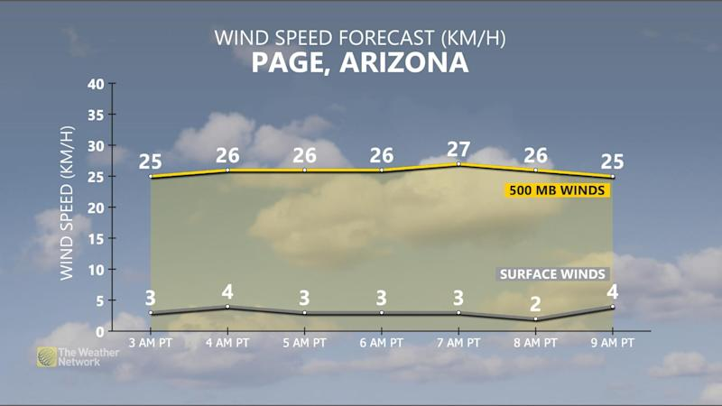 Page Arizona wind forecast during Blaine Ascension