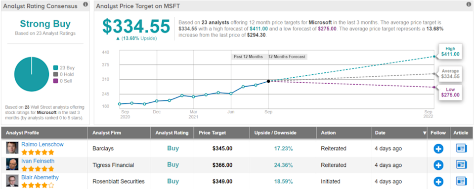 The multiple reasons why Microsoft Stock is a winner