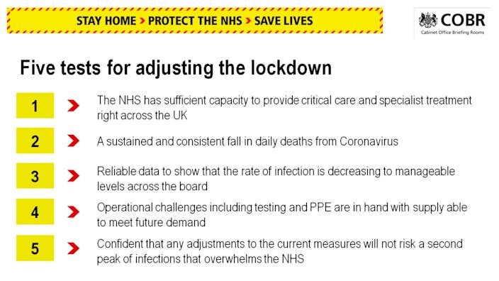 The government's five conditions that must be met before easing lockdown restrictions. Some experts say the criteria have not yet been met. (UK government)
